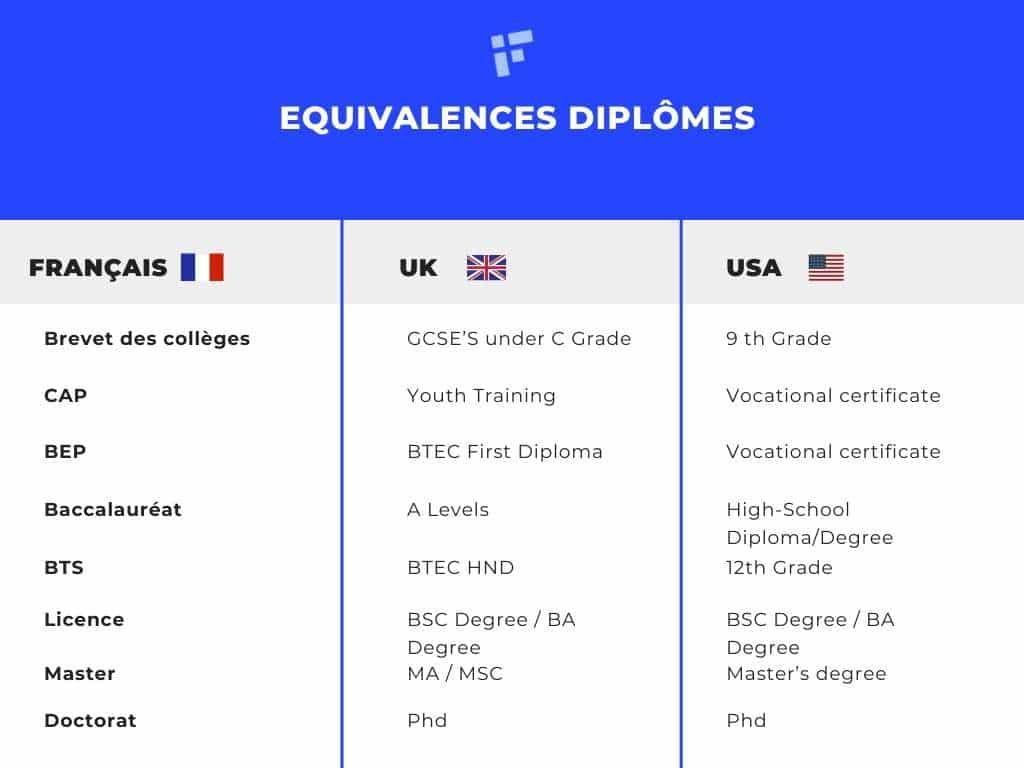 equivalence diplome anglais francais